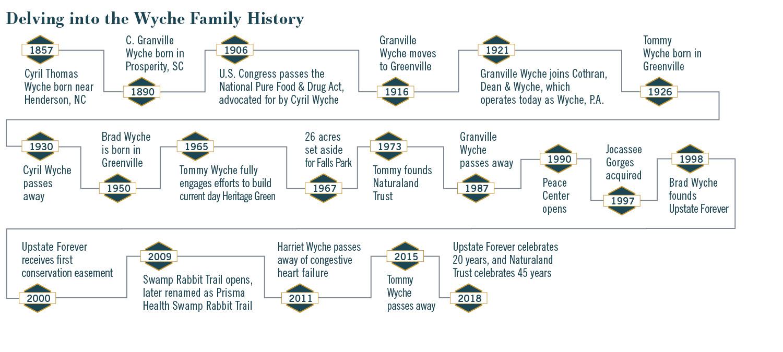 Wyche family timeline