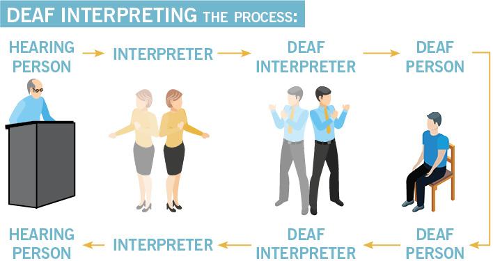 Deaf interpreting
